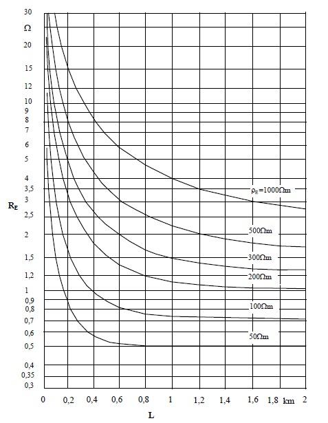 Şekil-K.3 Kablo boyuna ve toprak özdirencine bağlı olarak topraklayıcı etkisi olan kablonun yayılma direncinin tipik değerleri