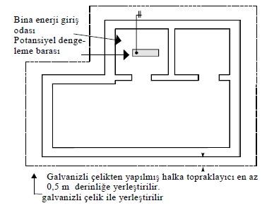 Şekil-T.10 Halka (ring) topraklayıcı