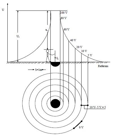 Şekil-T.3 Bir yarım küre topraklayıcı çevresindeki potansiyel dağılımı, eşpotansiyel çizgileri ve adım gerilimleri
