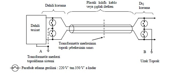 Şekil-Z.1 Koruma için prensip şeması