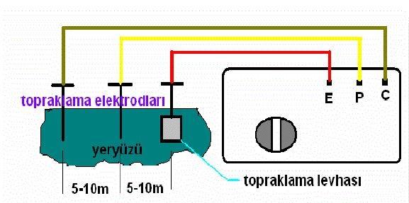Üç Elektrotlu Topraklama Ölçüm Düzeneği