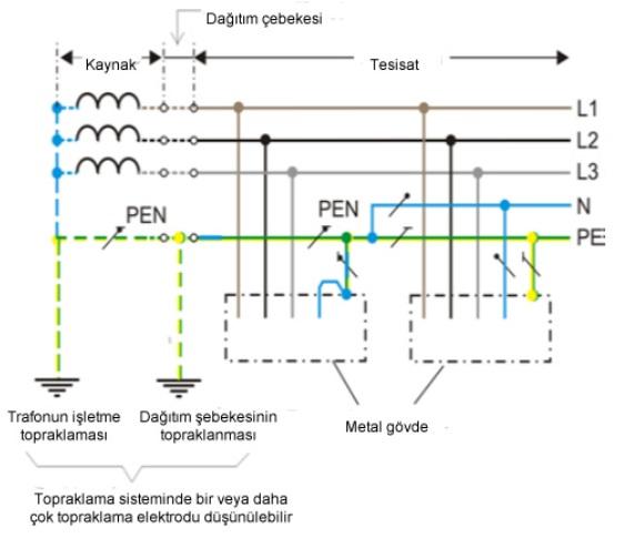 TN-C-S Sistem