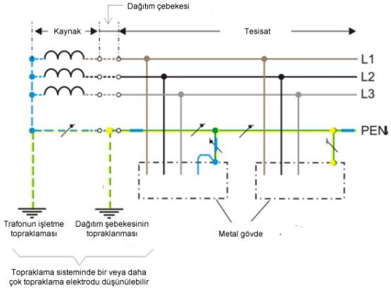 TN-C Sistem