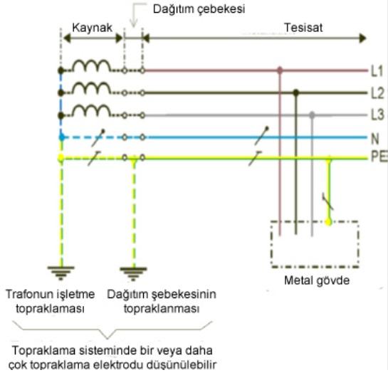 TN-S Sistem
